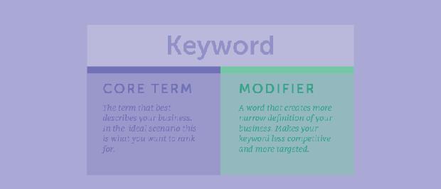 [تصویر:  core-term-modifier.png]