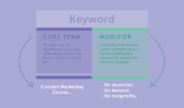 [تصویر:  expanded_core-term-vs-modifier.png]